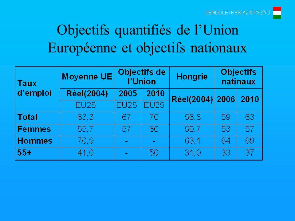 Objectifs quantifiés de lUnion Européenne et objectifs nationaux