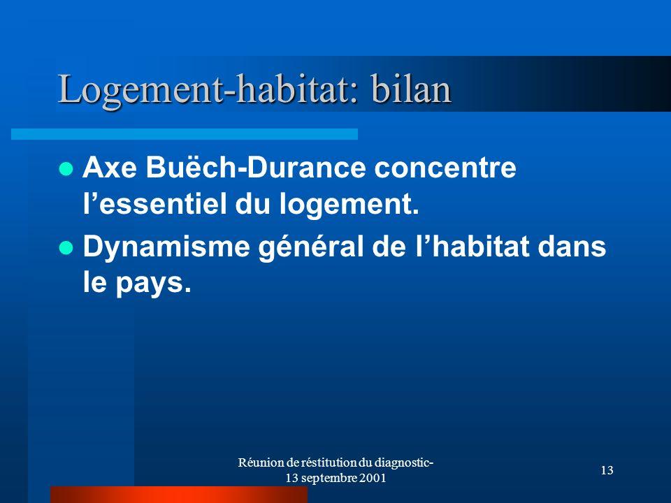 Réunion de réstitution du diagnostic- 13 septembre 2001 13 Logement-habitat: bilan Axe Buëch-Durance concentre lessentiel du logement. Dynamisme génér