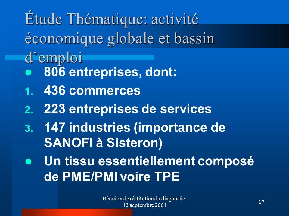 Réunion de réstitution du diagnostic- 13 septembre 2001 17 Étude Thématique: activité économique globale et bassin demploi 806 entreprises, dont: 1.