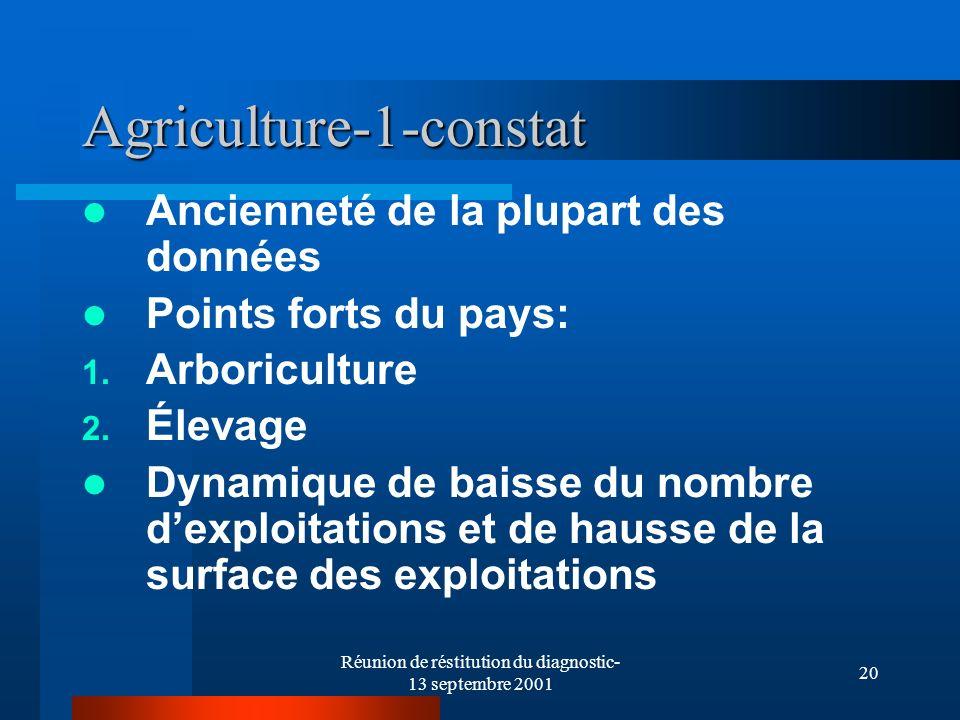 Réunion de réstitution du diagnostic- 13 septembre 2001 20 Agriculture-1-constat Ancienneté de la plupart des données Points forts du pays: 1. Arboric