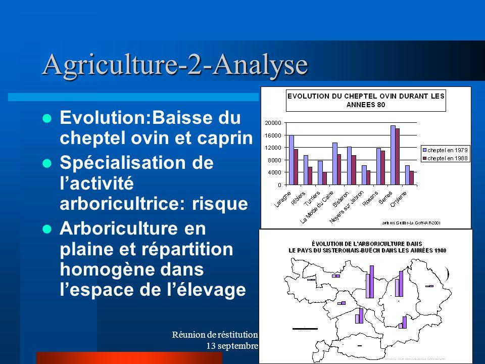 Réunion de réstitution du diagnostic- 13 septembre 2001 21 Agriculture-2-Analyse Evolution:Baisse du cheptel ovin et caprin Spécialisation de lactivit