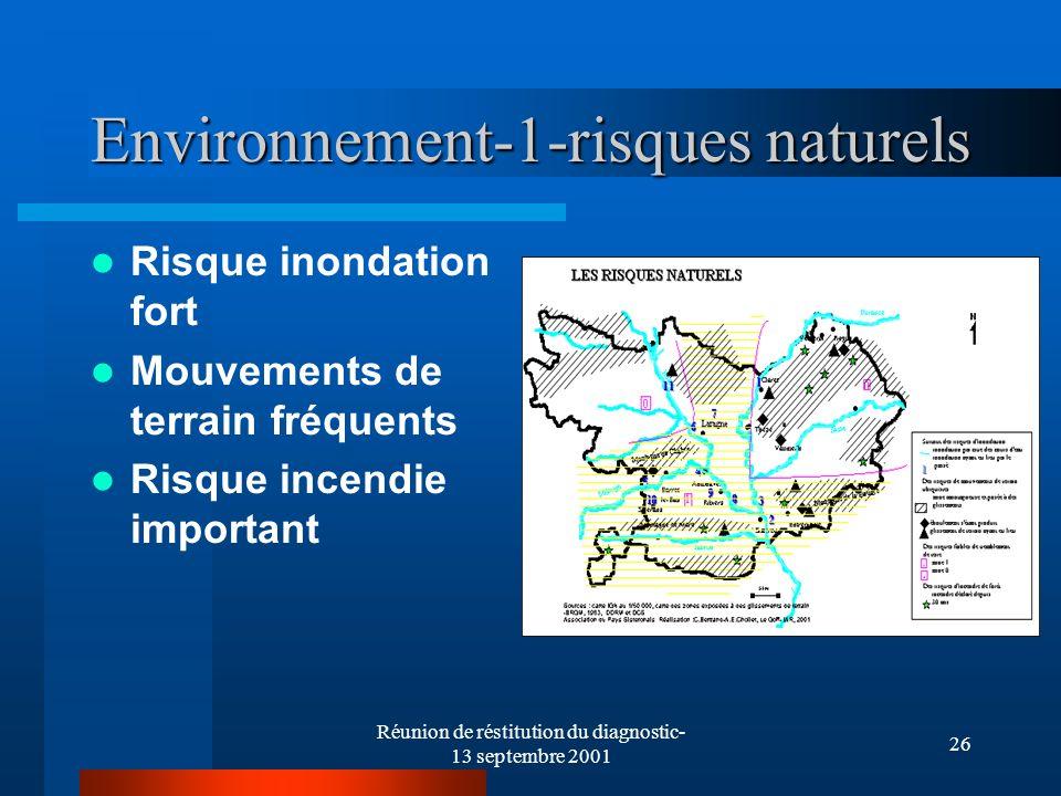 Réunion de réstitution du diagnostic- 13 septembre 2001 26 Environnement-1-risques naturels Risque inondation fort Mouvements de terrain fréquents Risque incendie important