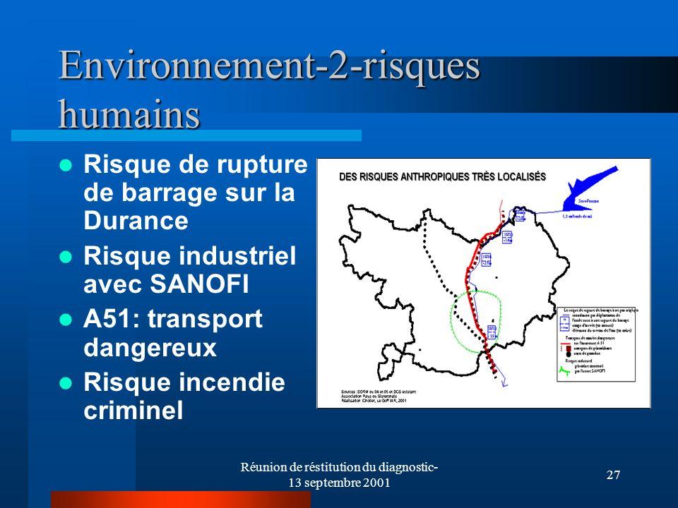 Réunion de réstitution du diagnostic- 13 septembre 2001 27 Environnement-2-risques humains Risque de rupture de barrage sur la Durance Risque industriel avec SANOFI A51: transport dangereux Risque incendie criminel