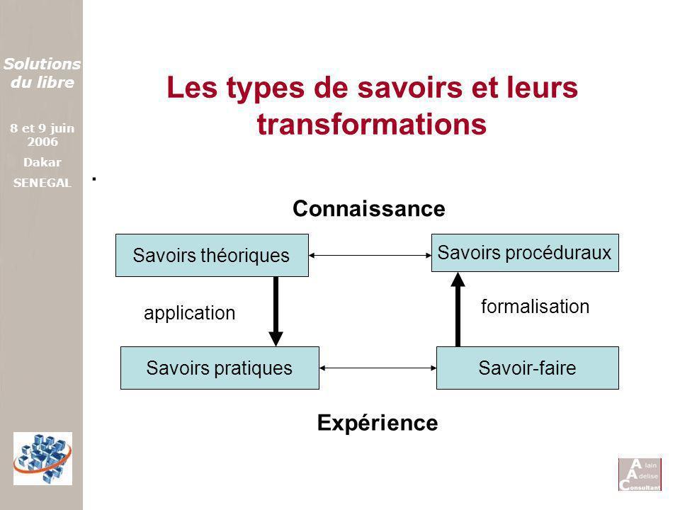 Solutions du libre 8 et 9 juin 2006 Dakar SENEGAL Les types de savoirs et leurs transformations. Savoirs théoriques Savoirs pratiques Savoirs procédur