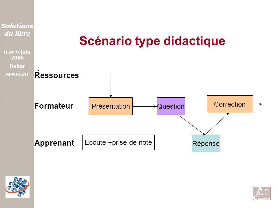 Solutions du libre 8 et 9 juin 2006 Dakar SENEGAL Scénario type didactique. Présentation Formateur Ecoute +prise de note Question Correction Réponse A