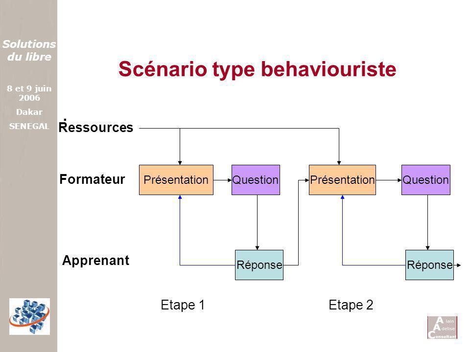 Solutions du libre 8 et 9 juin 2006 Dakar SENEGAL Scénario type behaviouriste. Présentation Formateur QuestionPrésentation Réponse Apprenant Ressource