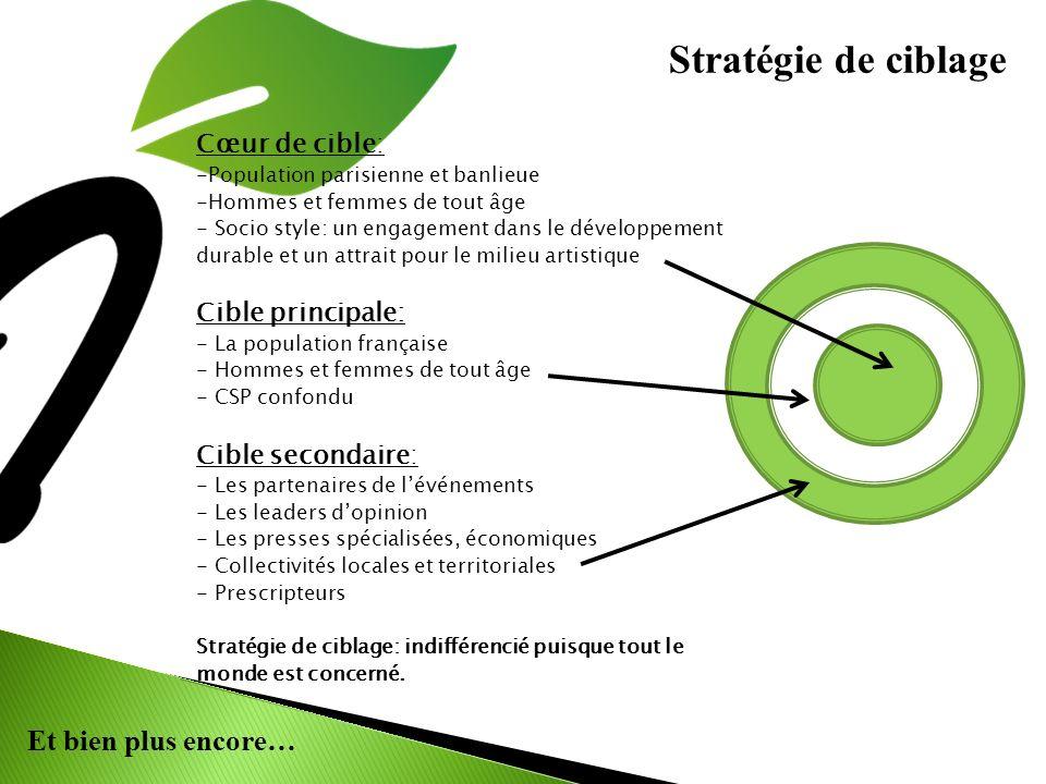 Et bien plus encore… Stratégie de ciblage Cœur de cible: -Population parisienne et banlieue -Hommes et femmes de tout âge - Socio style: un engagement