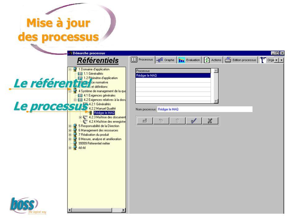 Mise à jour des processus Le référentiel Le processus