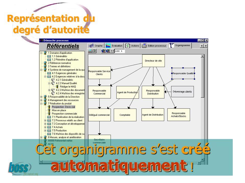 Cet organigramme sest créé automatiquement ! Représentation du degré dautorité automatiquement