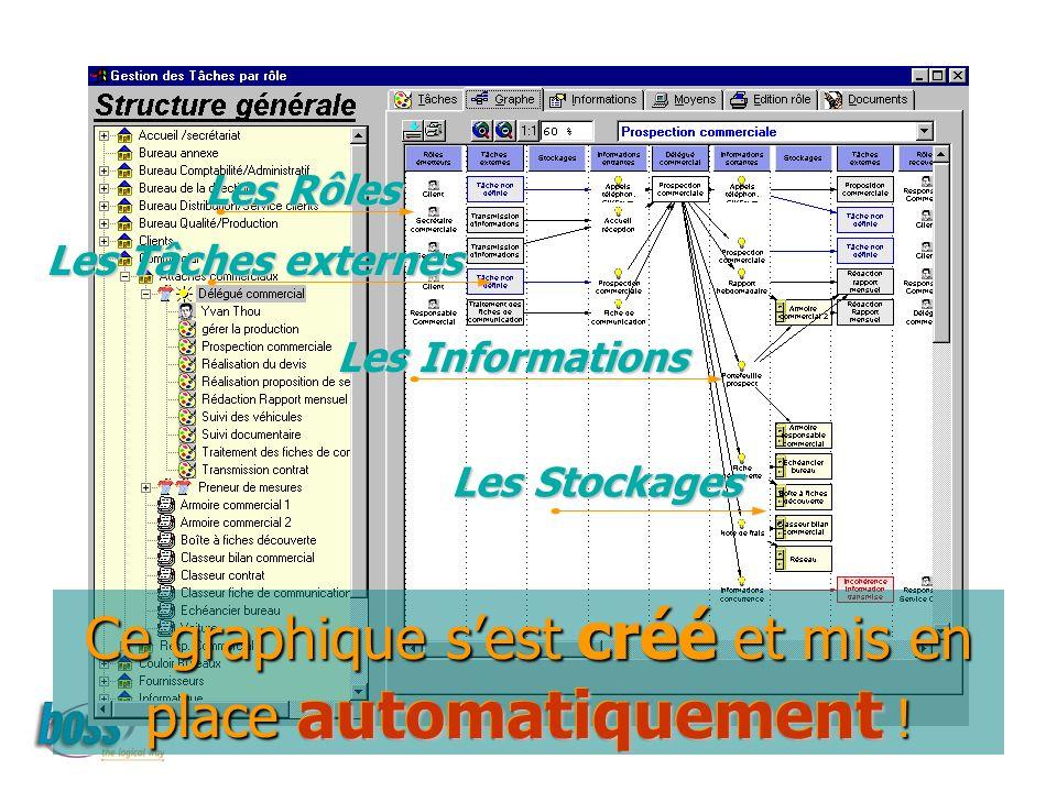 Les Stockages Les Rôles Les Tâches externes Les Informations Ce graphique sest créé et mis en place automatiquement .