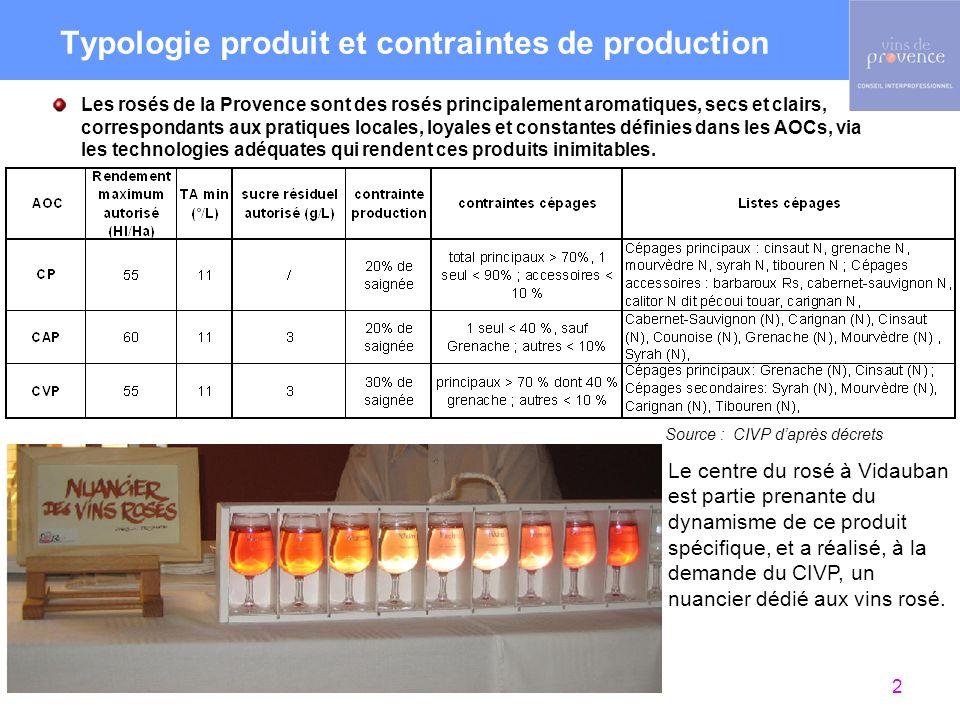 2 Typologie produit et contraintes de production Les rosés de la Provence sont des rosés principalement aromatiques, secs et clairs, correspondants aux pratiques locales, loyales et constantes définies dans les AOCs, via les technologies adéquates qui rendent ces produits inimitables.
