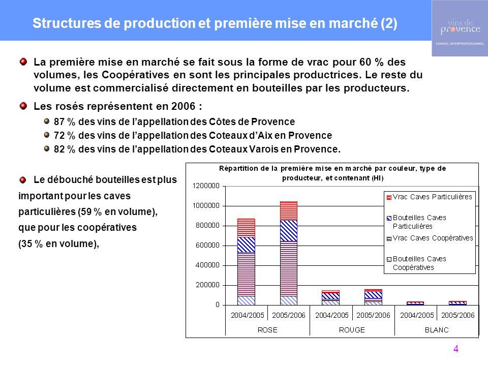 Superficies : Elles sont variables dune année à lautre, mais lordre de grandeur est : Côtes de Provence : 20 000 ha Coteaux dAix en Provence : 4 000 ha Coteaux Varois en Provence : 2 300 ha Le prix pour la vente au caveau a été estimé en 2005 à environ 5 en moyenne.