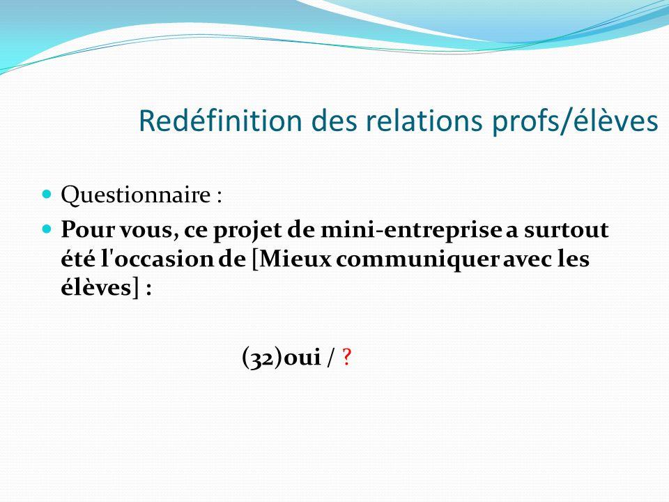 Redéfinition des relations profs/élèves Questionnaire : Pour vous, ce projet de mini-entreprise a surtout été l'occasion de [Mieux communiquer avec le