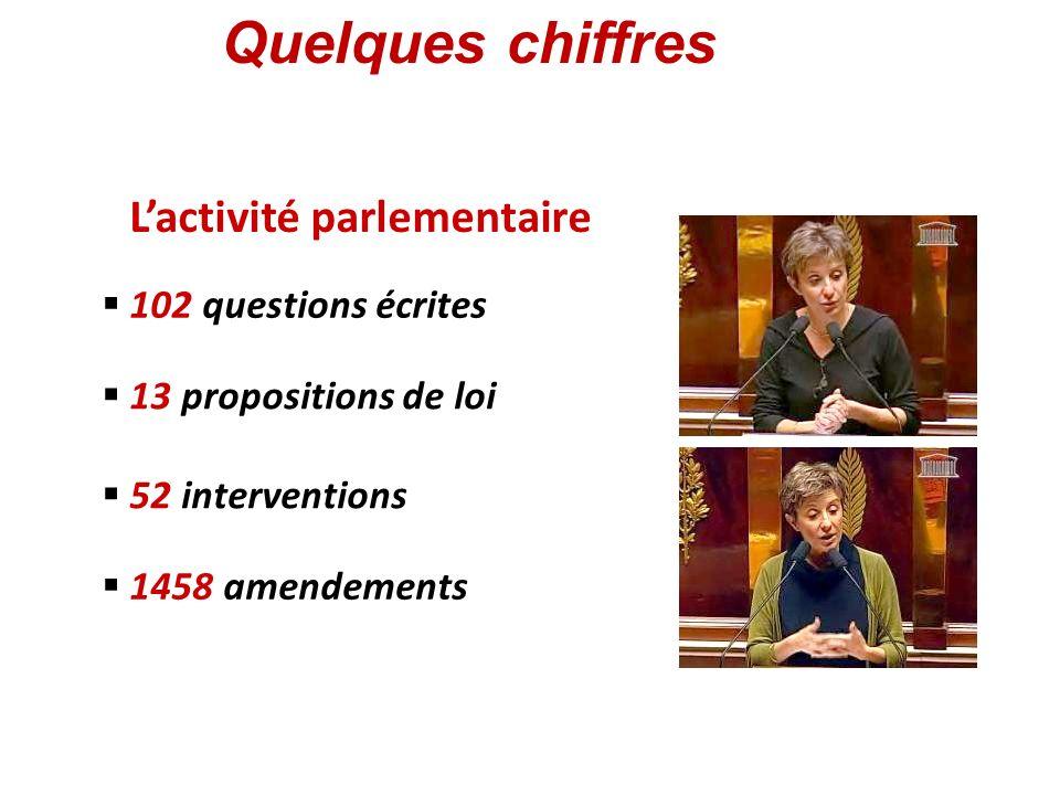 Lactivité parlementaire 102 questions écrites 13 propositions de loi 1458 amendements 52 interventions Quelques chiffres