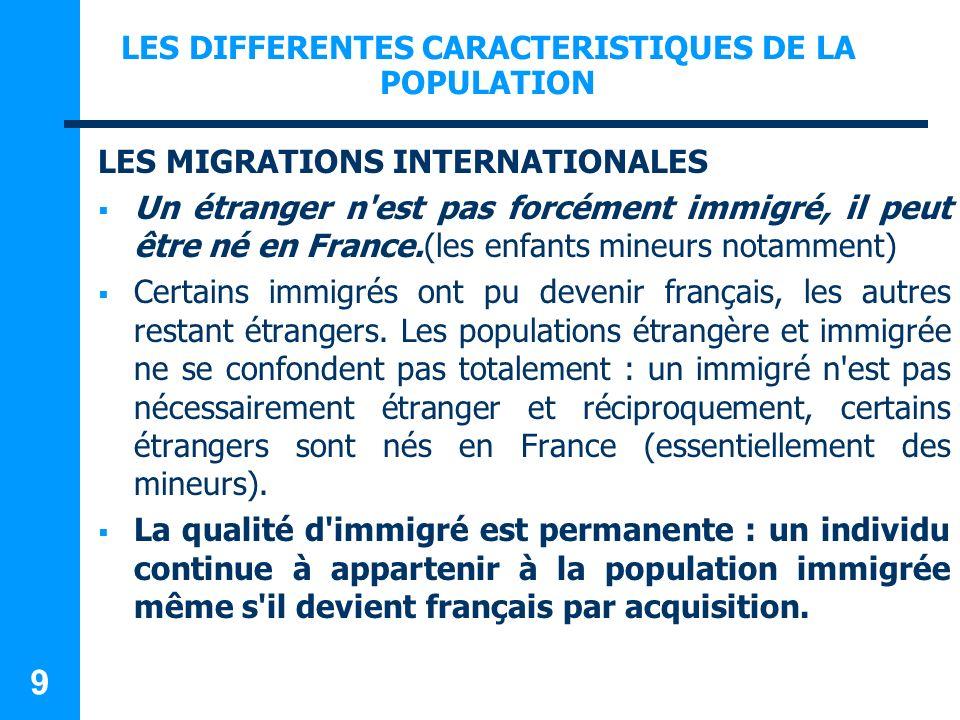 LES DIFFERENTES CARACTERISTIQUES DE LA POPULATION LES MIGRATIONS INTERNATIONALES Les migrations internationales sont de plus en plus recommandées comme lune des stratégies pour compenser les effets de la baisse de la fécondité et du vieillissement de la population.
