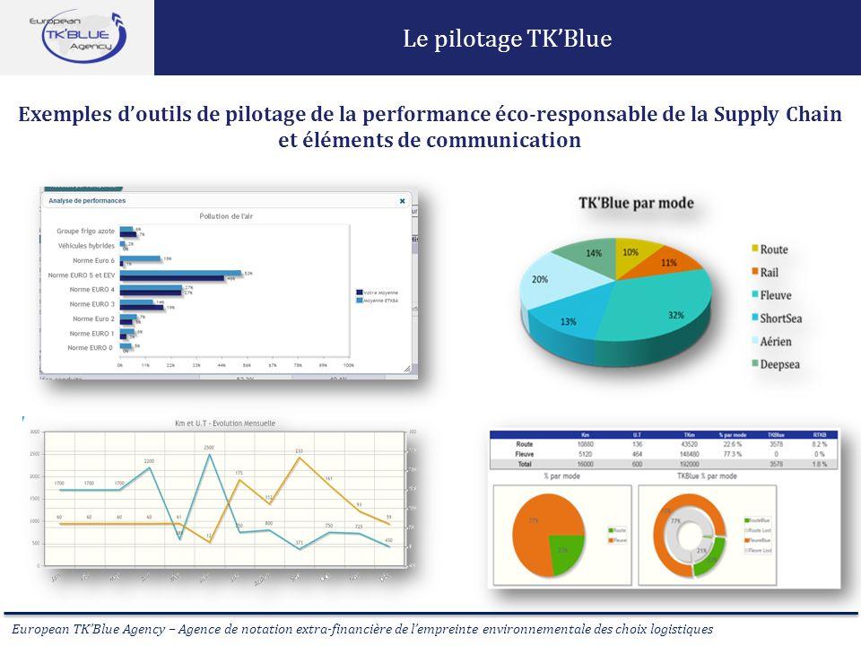European TKBlue Agency – Agence de notation extra-financière de lempreinte environnementale des choix logistiques Le pilotage TKBlue Exemples doutils