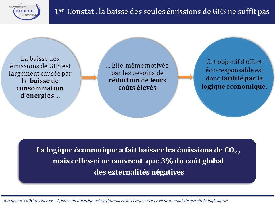 European TKBlue Agency – Agence de notation extra-financière de lempreinte environnementale des choix logistiques La baisse des émissions de GES est l