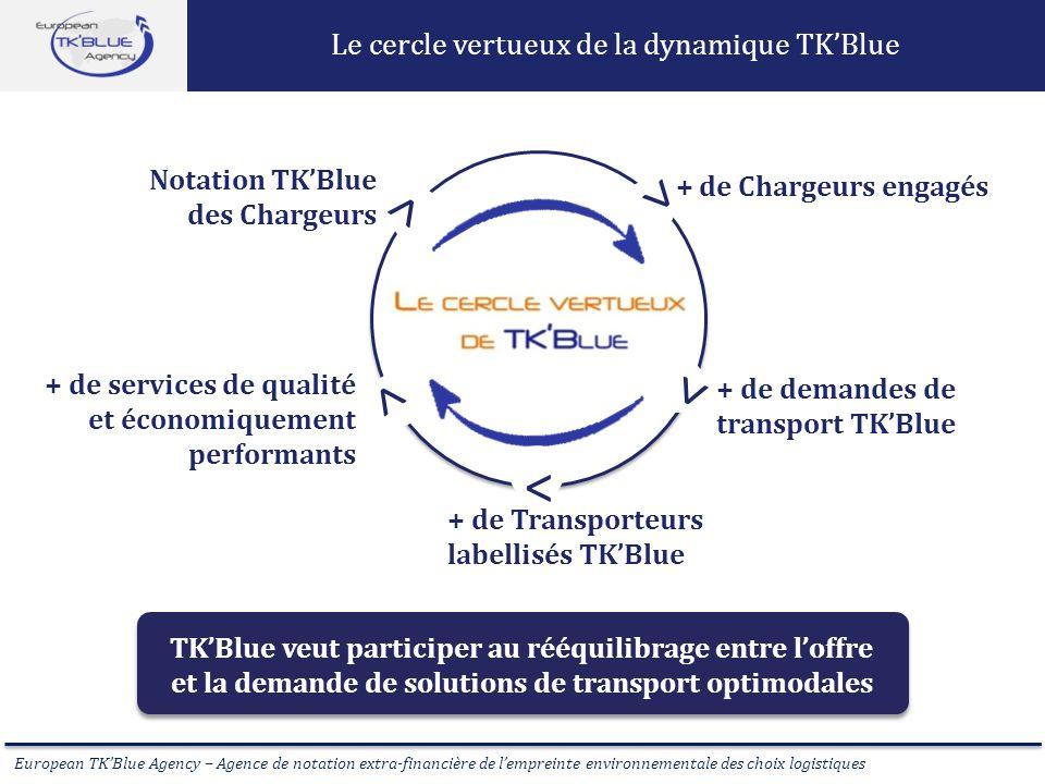 European TKBlue Agency – Agence de notation extra-financière de lempreinte environnementale des choix logistiques Le cercle vertueux de la dynamique T