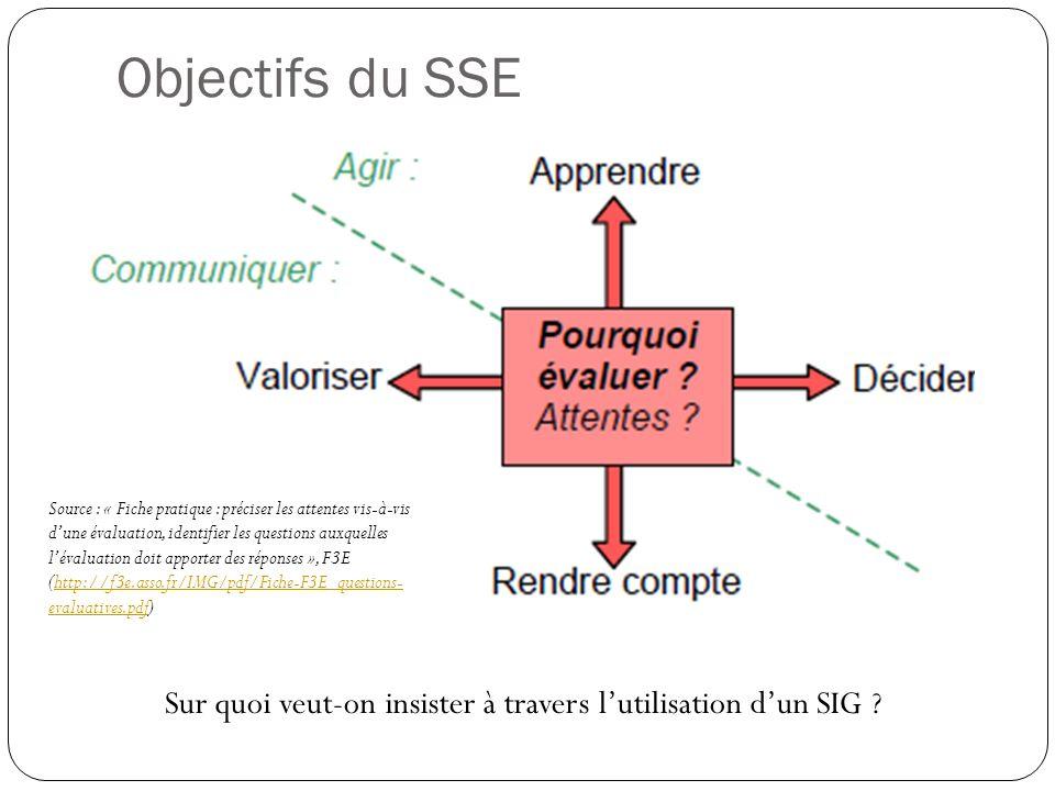 Source : « Fiche pratique : préciser les attentes vis-à-vis dune évaluation, identifier les questions auxquelles lévaluation doit apporter des réponses », F3E (http://f3e.asso.fr/IMG/pdf/Fiche-F3E_questions- evaluatives.pdf)http://f3e.asso.fr/IMG/pdf/Fiche-F3E_questions- evaluatives.pdf Objectifs du SSE Sur quoi veut-on insister à travers lutilisation dun SIG ?