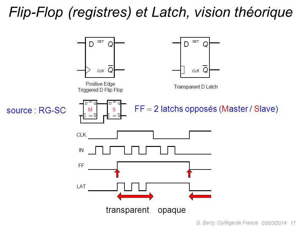05/03/2014 17 G. Berry, Collège de France Flip-Flop (registres) et Latch, vision théorique source : RG-SC FF 2 latchs opposés (Master / Slave) transpa