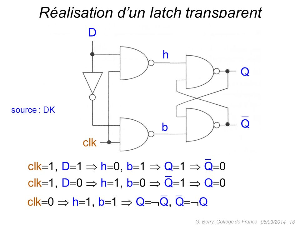 05/03/2014 18 G. Berry, Collège de France Réalisation dun latch transparent Q D Q clk h b clk 1, D 1 h 0, b 1 Q 1 Q 0 clk 1, D 0 h 1, b 0 Q 1 Q 0 clk
