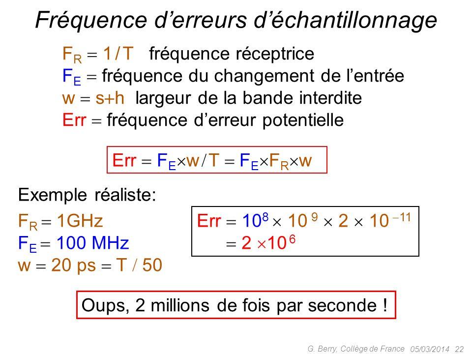 05/03/2014 22 G. Berry, Collège de France Fréquence derreurs déchantillonnage F R 1 / T fréquence réceptrice F E fréquence du changement de lentrée w