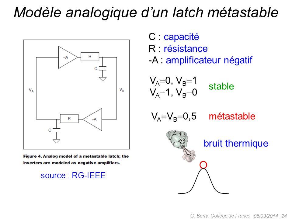05/03/2014 24 G. Berry, Collège de France Modèle analogique dun latch métastable C : capacité R : résistance -A : amplificateur négatif source : RG-IE