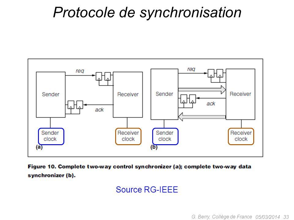 05/03/2014 33 G. Berry, Collège de France Protocole de synchronisation Source RG-IEEE