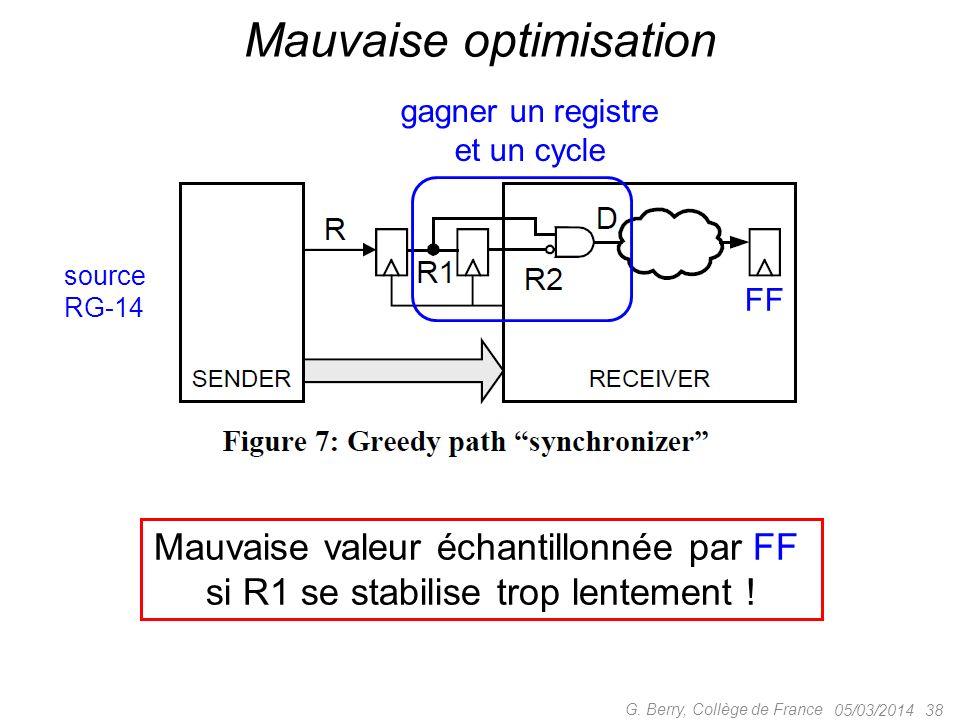 Mauvaise valeur échantillonnée par FF si R1 se stabilise trop lentement ! 05/03/2014 38 G. Berry, Collège de France Mauvaise optimisation FF gagner un