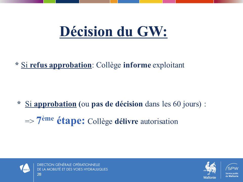 28 Décision du GW: * Si refus approbation: Collège informe exploitant * Si approbation (ou pas de décision dans les 60 jours) : => 7 ème étape: Collèg