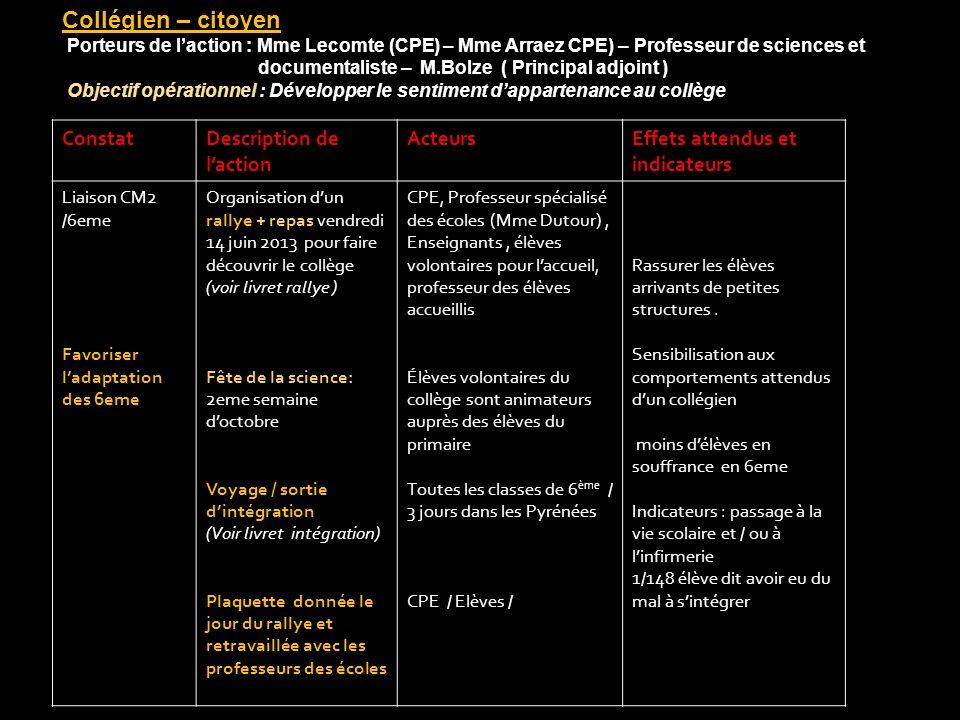 Collégien – citoyen Porteurs de laction : Mme Lecomte (CPE) – Mme Arraez CPE) – Professeur de sciences et documentaliste – M.Bolze ( Principal adjoint