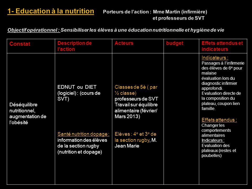 ConstatDescription de lactionActeursBudgetEffets attendus et indicateurs Déséquilibre nutritionnel Commission nutrition: mise en place des journées du goût reconduction des menus à thèmes ( menu Noel (19 dec 2012), Allemand ( 22 janvier2013), Végétarien ou sud américain ou caribéen ( avril 2013), Chinois (8 février 2013) PNNS 2 : décret 30 sept 2011 Comment faire manger des légumes aux élèves Eco-école : projet alimentation (reconduit ) 1h lors de la semaine du gout sur fruits et légumes de saison/ brochette de saveurs + 1h sur alimentation ( 16 et 17 octobre 2012 ), Elèves,personnel de demi- pension et parents Personnel de cantine + intendant Elèves de 5eme / Adulte : Mme Felgate / (éducation environnement ) Classes de 5eme Assoc.