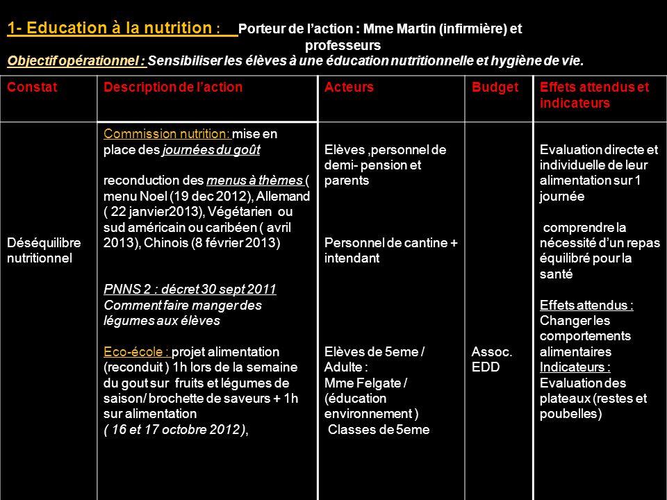 ConstatDescription de lactionActeursBudgetEffets attendus et indicateurs Déséquilibre nutritionnel Commission nutrition: mise en place des journées du