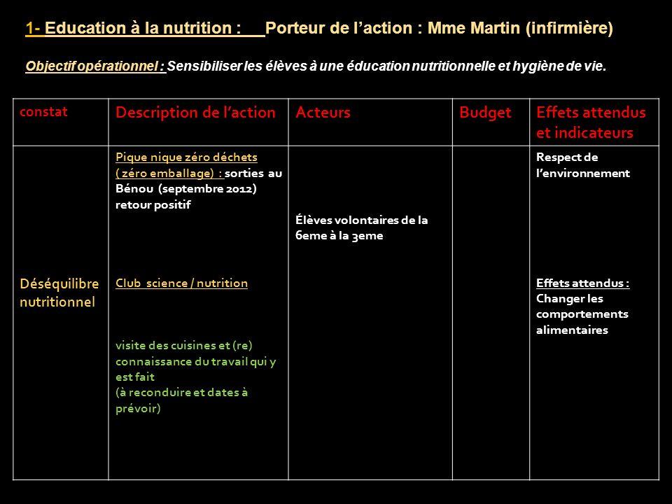 constat Description de lactionActeursBudgetEffets attendus et indicateurs Déséquilibre nutritionnel Pique nique zéro déchets ( zéro emballage) : sorti