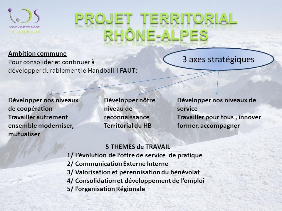 3 axes stratégiques Développer nos niveaux de coopération Travailler autrement ensemble moderniser, mutualiser Développer nôtre niveau de reconnaissance Territorial du HB Développer nos niveaux de service Travailler pour tous, innover former, accompagner 5 THEMES de TRAVAIL 1/ Lévolution de loffre de service de pratique 2/ Communication Externe Interne 3/ Valorisation et pérennisation du bénévolat 4/ Consolidation et développement de lemploi 5/ lorganisation Régionale Ambition commune Pour consolider et continuer à développer durablement le Handball il FAUT: