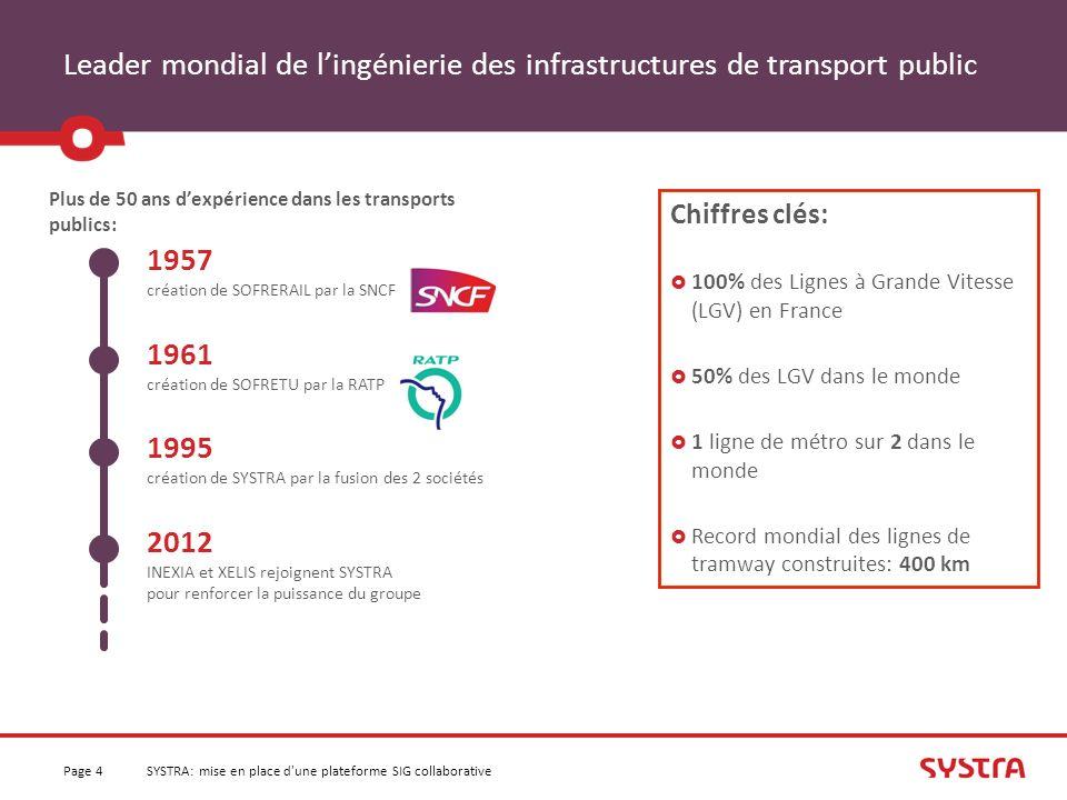 Leader mondial de lingénierie des infrastructures de transport public 1957 création de SOFRERAIL par la SNCF 1961 création de SOFRETU par la RATP 1995