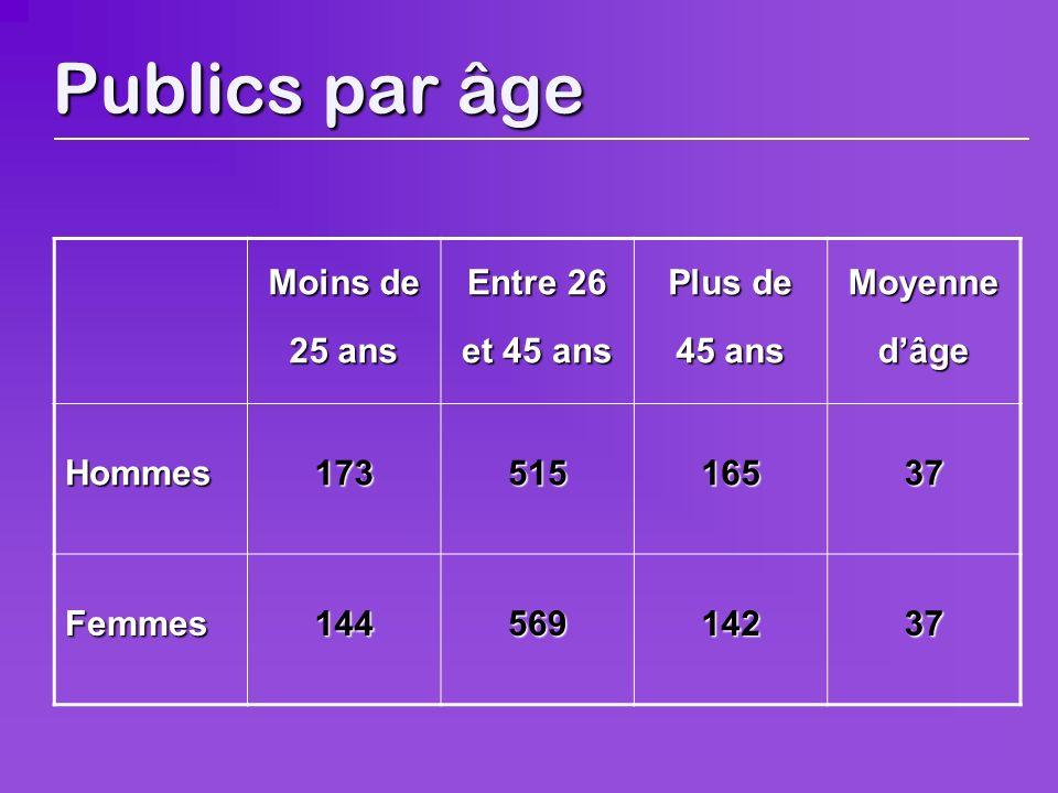 Publics par âge Moins de 25 ans Entre 26 et 45 ans Plus de 45 ans Moyenne dâge Hommes17351516537 Femmes14456914237