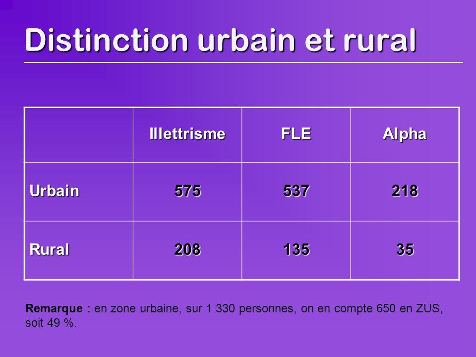 Distinction urbain et rural IllettrismeFLEAlpha Urbain575537218 Rural20813535 Remarque : en zone urbaine, sur 1 330 personnes, on en compte 650 en ZUS, soit 49 %.