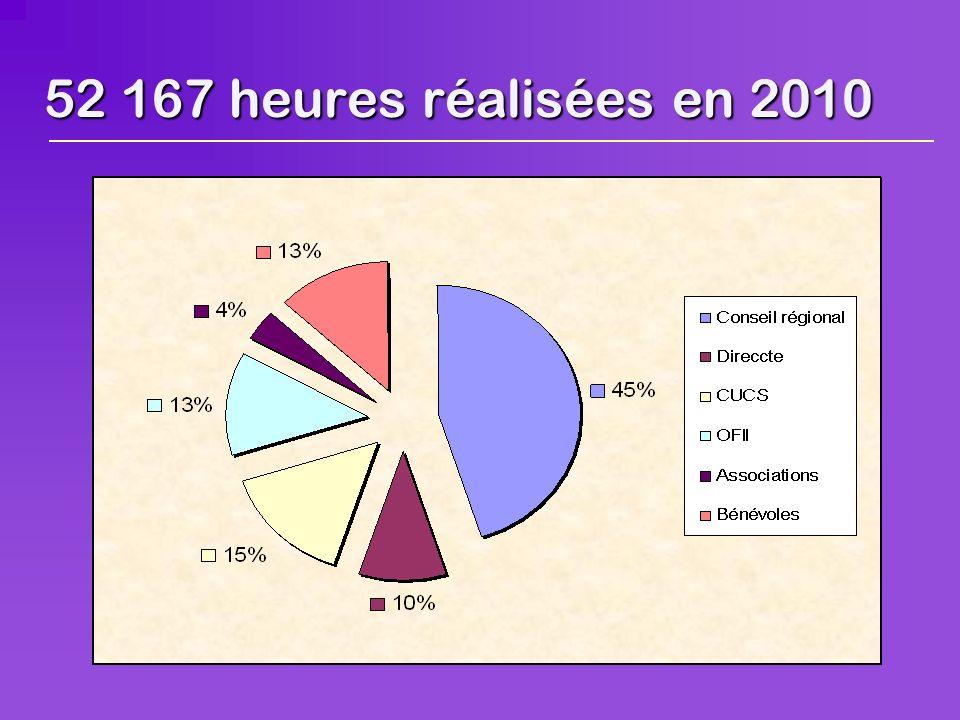 52 167 heures réalisées en 2010