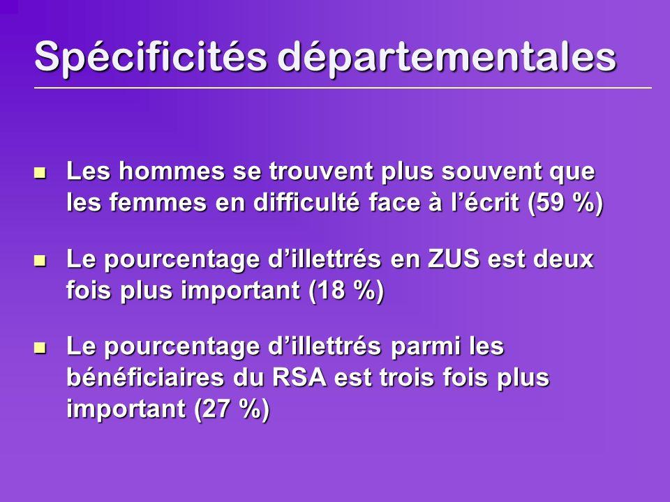 Spécificités départementales Les Les hommes se trouvent plus souvent que les femmes en difficulté face à lécrit (59 %) Le Le pourcentage dillettrés en ZUS est deux fois plus important (18 %) pourcentage dillettrés parmi les bénéficiaires du RSA est trois fois plus important (27 %)