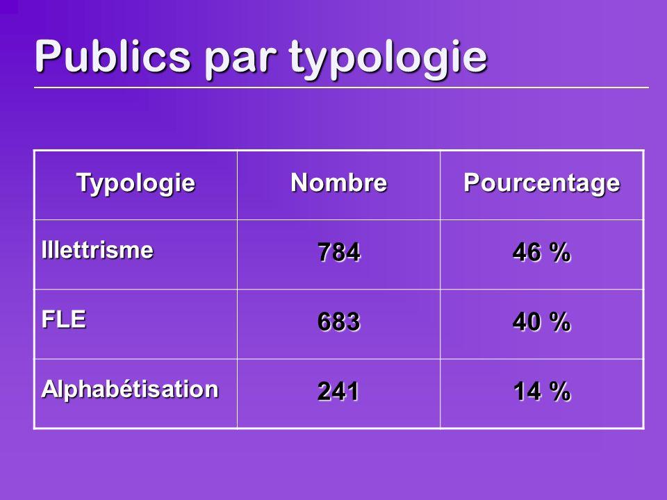Publics par typologie TypologieNombrePourcentage Illettrisme784 46 % FLE683 40 % Alphabétisation241 14 %