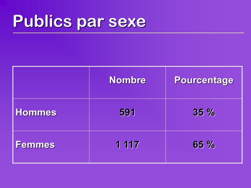 Publics par sexe NombrePourcentage Hommes591 35 % Femmes 1 117 65 %