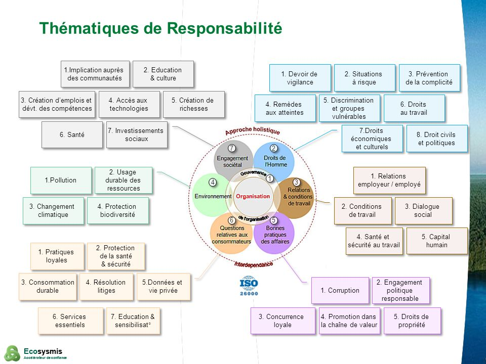 2 Ecosysmis Accélérateur de confiance Ecosysmis Accélérateur de confiance Thématiques de Responsabilité 4. Protection biodiversité 4. Protection biodi