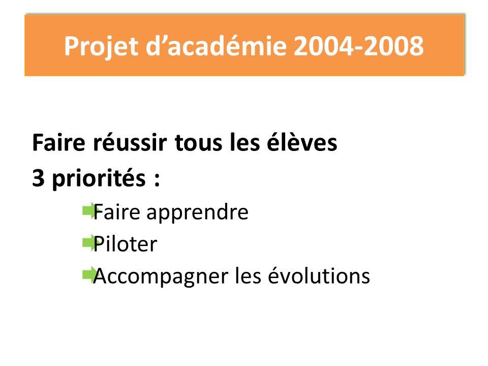 Projet dacadémie 2004-2008 Faire réussir tous les élèves 3 priorités : Faire apprendre Piloter Accompagner les évolutions
