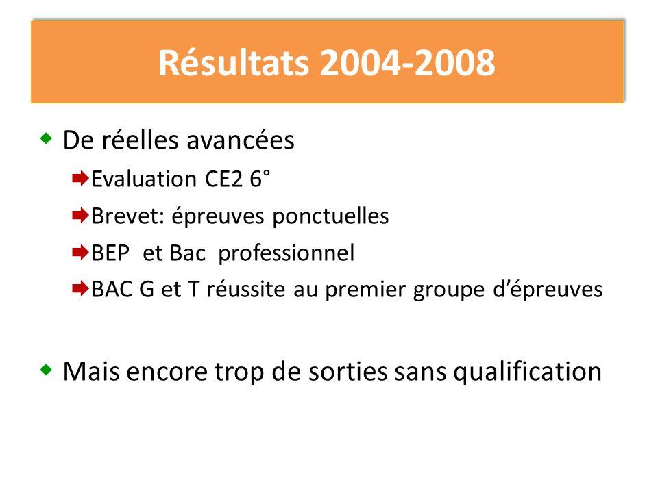 Résultats 2004-2008 De réelles avancées Evaluation CE2 6° Brevet: épreuves ponctuelles BEP et Bac professionnel BAC G et T réussite au premier groupe dépreuves Mais encore trop de sorties sans qualification