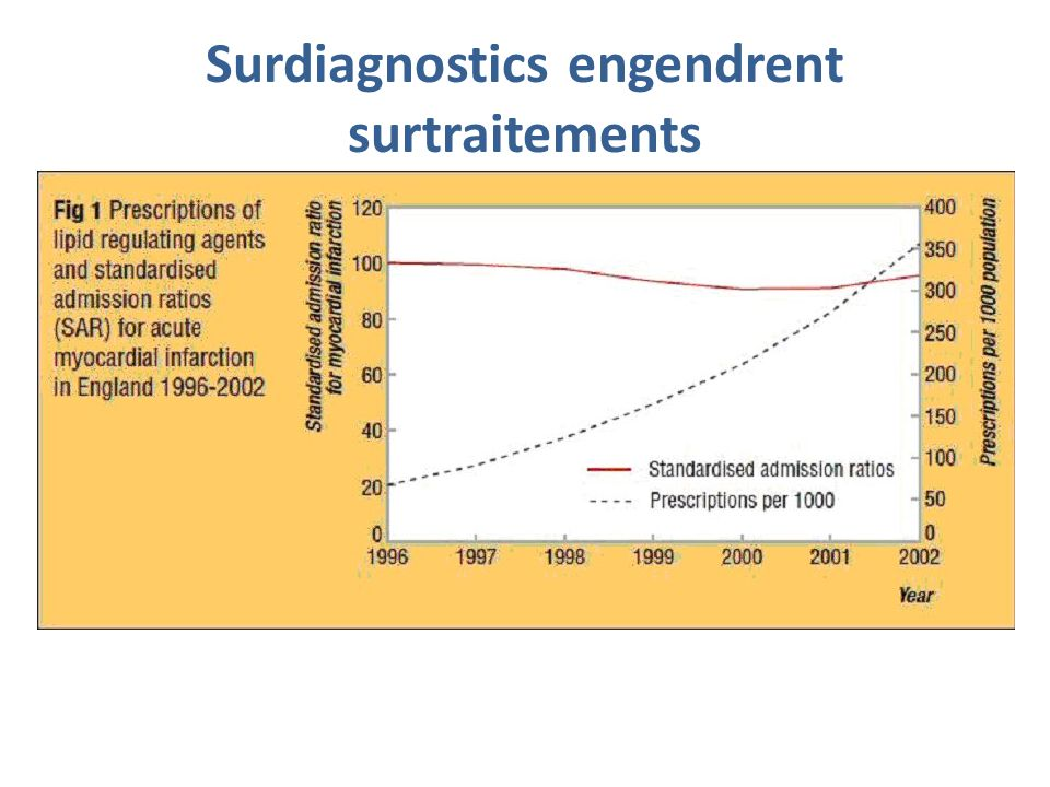 Surdiagnostics engendrent surtraitements