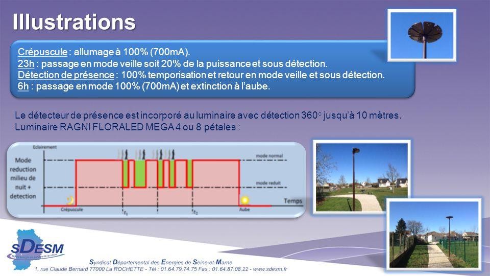 Crépuscule : allumage à 100% (700mA). 23h : passage en mode veille soit 20% de la puissance et sous détection. Détection de présence : 100% temporisat