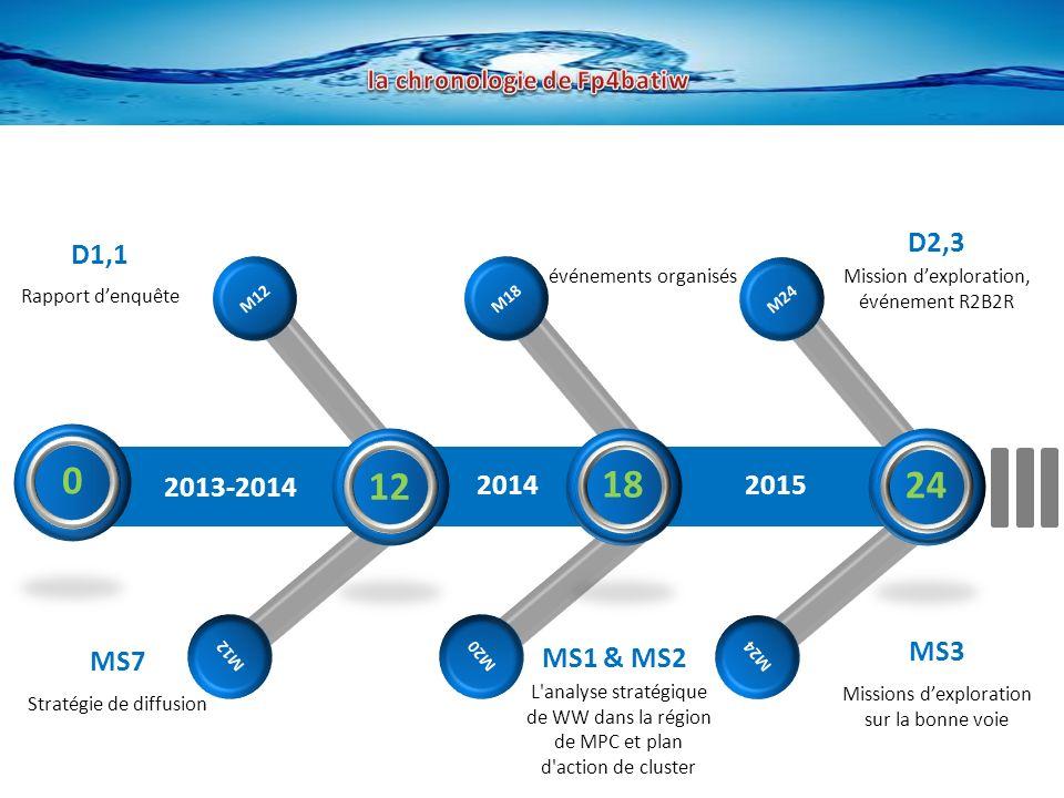 M12 M18 M20 M24 2013-2014 2015 MS7 Stratégie de diffusion MS1 & MS2 L analyse stratégique de WW dans la région de MPC et plan d action de cluster MS3 Missions dexploration sur la bonne voie D1,1 Rapport denquête événements organisés D2,3 Mission dexploration, événement R2B2R 12 18 24 0 2014