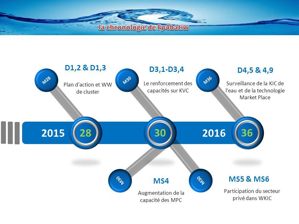 M28 M30 M36 M30 20152016 MS4 Augmentation de la capacité des MPC MS5 & MS6 Participation du secteur privé dans WKIC D1,2 & D1,3 Plan d action et WW de cluster D3,1-D3,4 Le renforcement des capacités sur KVC D4,5 & 4,9 Surveillance de la KIC de l eau et de la technologie Market Place 28 30 36