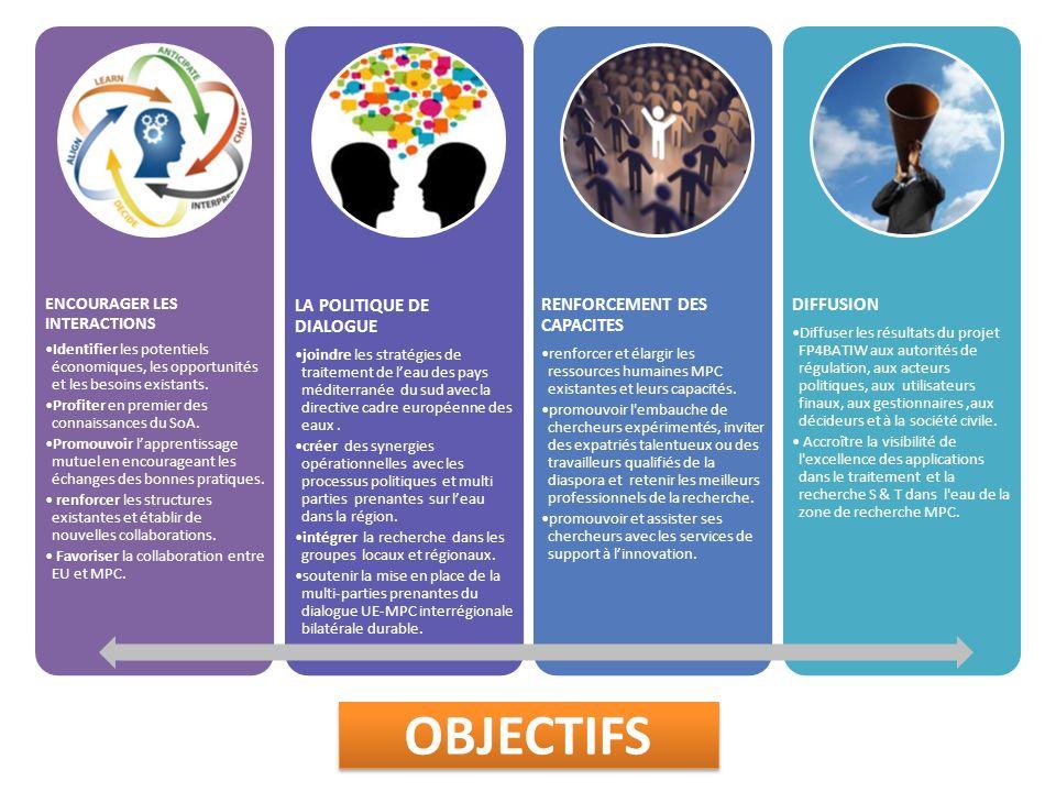 OBJECTIFS ENCOURAGER LES INTERACTIONS Identifier les potentiels économiques, les opportunités et les besoins existants.